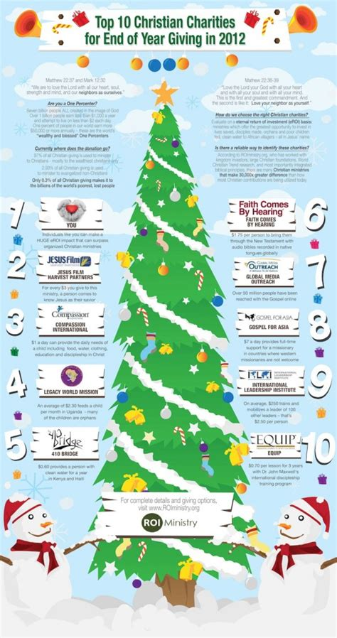 Top 10 Christian Charities With Most Impactful Work. Online Supply Chain Courses Yen Currency Etf. Good Business Email Address Gre Subject Test. Dunkirk Family Dentistry Stop Smoking Article. Mortgage Rate For Investment Property