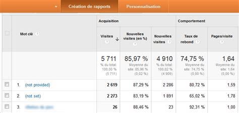 not provided que signifie not provided dans analytics