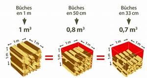 1 Stere De Bois Poids : comment choisir sa coupe de bois de chauffage pour un st re ~ Dailycaller-alerts.com Idées de Décoration