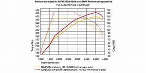 M Performance Power Kit : bmw 520d power kit malaysia rm8 ~ Jslefanu.com Haus und Dekorationen
