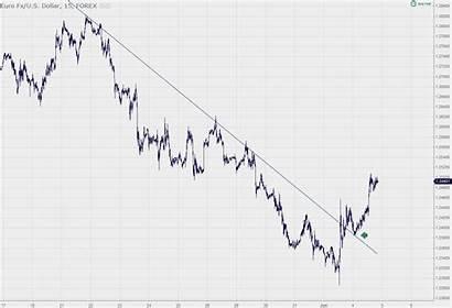 Inner Outer Trendline Breakout Trendlines Forex Retests