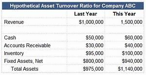 Formula For Calculating Total Asset Turnover Ratio