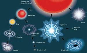 Protostar Star Life Cycle