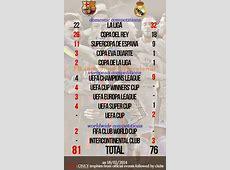 Real Madrid vs Barcelona Cups Ranking FC Barcelona news