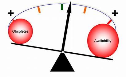 Level Maximum Availability Minimum Balancing Shelf Inventory