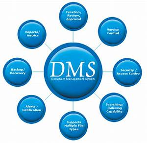 custom software development dms software document With document management companies in usa