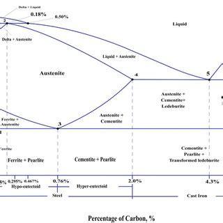 Iron Carbide Phase Diagram by Iron Iron Carbide Phase Diagram 6 7