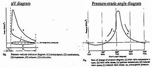 Indicated Mean Effectivepressure  Imep  Or  Imep