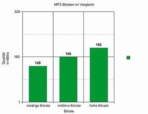 Bitrate Berechnen : mp3 bitraten ratgeber qualit t und unterschiede ~ Themetempest.com Abrechnung