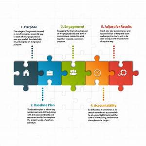 Project Leadership – 5 Key Factors for Successful ...