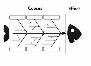 The Fishbone Diagram  7 Basic Quality Tools