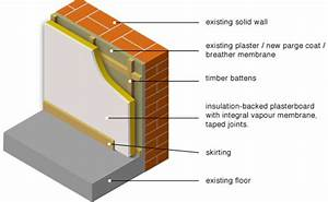 10  Internal Wall Insulation  Battens With Insulation