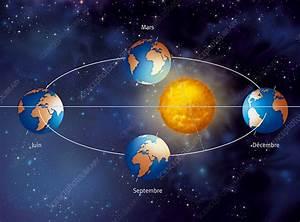Earth U0026 39 S Orbit Around The Sun  Diagram - Stock Image