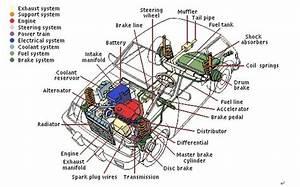 Automobile------car
