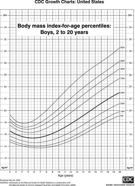 body mass index bmi percentiles  boys    years