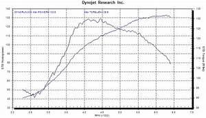 Dynamometer Chart Twin Cam 88