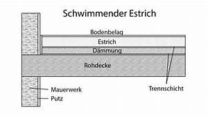 Aufbau Estrich Dämmung : estrichkonstruktion verlegearten von estrich ratgeber ~ Articles-book.com Haus und Dekorationen
