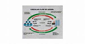Circular Flow Of Goods Diagram Poster