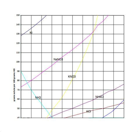 sample solubility chart template   documents