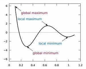 Lokale Extrema Berechnen : maxima and minima wikipedia ~ Themetempest.com Abrechnung