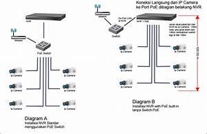 Skema Diagram Nvr Pada Pemasangan Ipcam   U2013 Reliance Cctv Jogja
