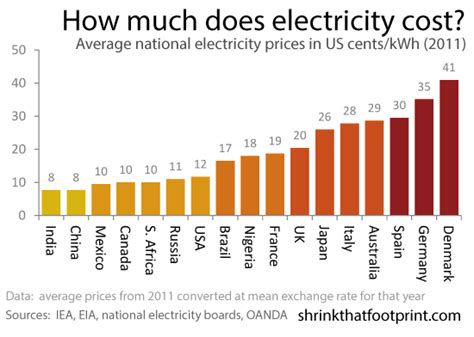 average electricity prices around the world