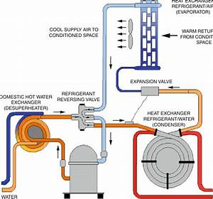 7 Geothermal Heat Pumps In The Cooling Cycle