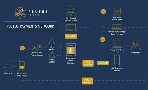 Bitcoin Fiat by Startup Plutus Developing Bitcoin Fiat Pos App