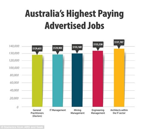 Detective Annual Salary by How Much Australia S Monthly Salary Is By Age Daily Mail