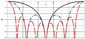 Magnitude Of Frequency Response In Db Of A Cic Filter  Of