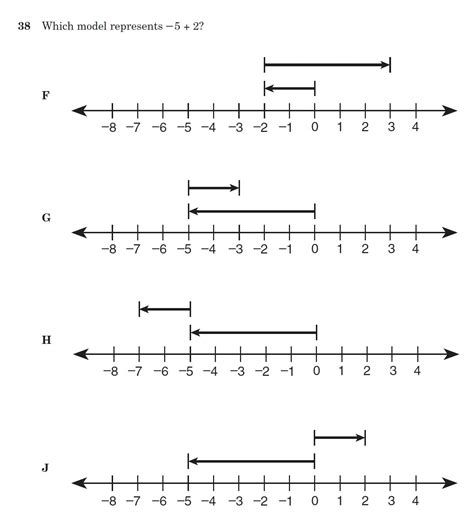 integers on a number line worksheet the best and most