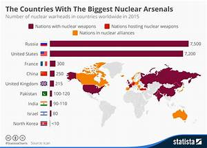 Chart: The Countries With The Biggest Nuclear Arsenals ...