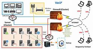 Visio Stencils  Network Diagram Has Storage And Uses