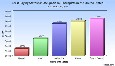 Therapist Salary By State by Occupational Therapist Salary In The Usa How Much Do Ots