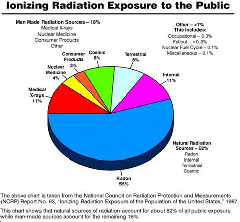 radiation chart exposure nuclear sources much does pie safety cancer kill effects plant take dose gamma radioactive rays thyroid ionizing