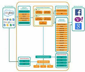 Identity And Access Management Architecture Diagram