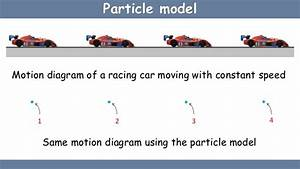 Linear Motion Of A Particle