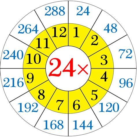 multiplication table of 24 read and write the table of 24 24 times table