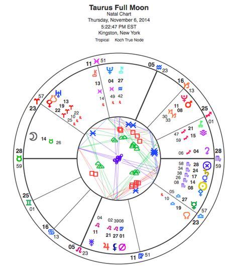Taurus Full Moon Nov 6 2014 Planet Waves Astrology