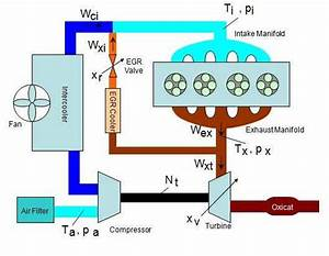 3  Diesel Engine Flow Diagram
