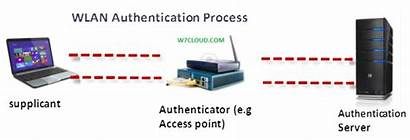 Authentication Wireless Process Wlan Security Practices Network