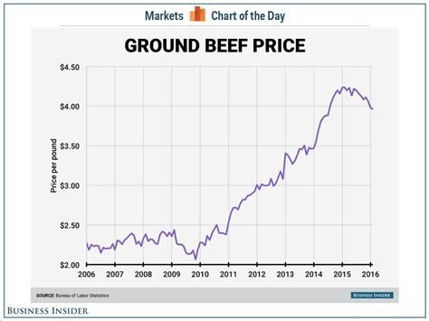 bureau price darden ceo beef is 39 historically expensive 39 business