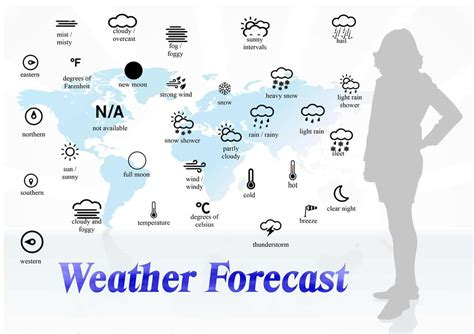 Speaking about the Weather in English with ESL Image ...