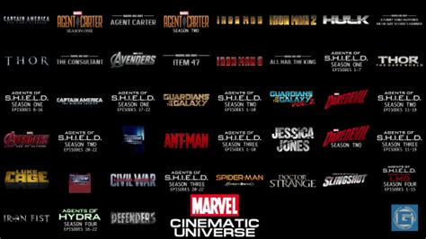 watching   marvel movies  chronological order