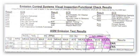 can i pass smog with check engine light on emission test failed california smog all other pass