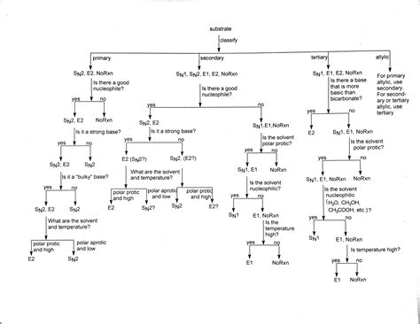 Buy Organic Chemistry Reactions Flow Chart Print Posters On