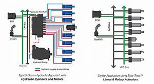 Electric Actuators Make Inroads Into Mobile Equipment