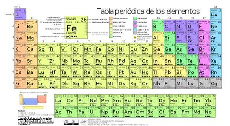 el sistema periodicola ciencia desde el macuiltepetl