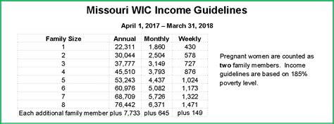 wic phone number eligibility johnson county community health services