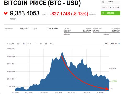 I started to type how much … i was a little surprised by the suggestion that google made. Bitcoin has lost more than $72 billion in value since the beginning of 2018 | Currency News ...